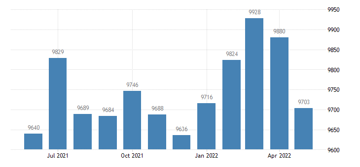 united states civilian labor force in poinsett county ar thous of persons m nsa fed data