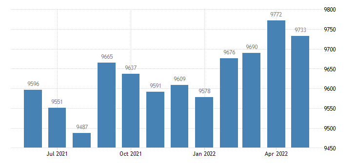 united states civilian labor force in pointe coupee parish la thous of persons m nsa fed data