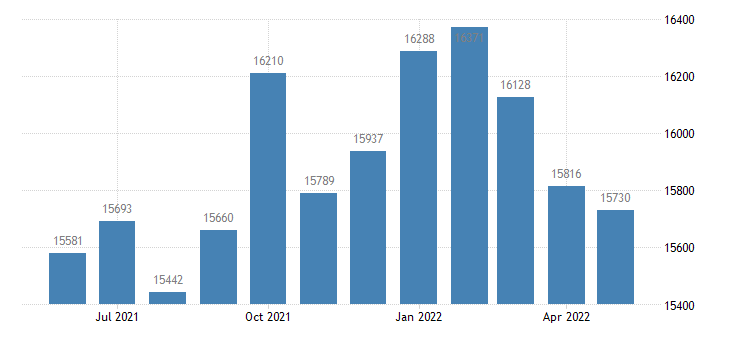 united states civilian labor force in polk county mn thous of persons m nsa fed data