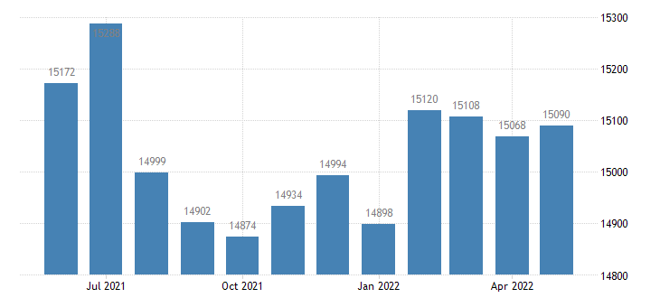 united states civilian labor force in pontotoc county ms thous of persons m nsa fed data
