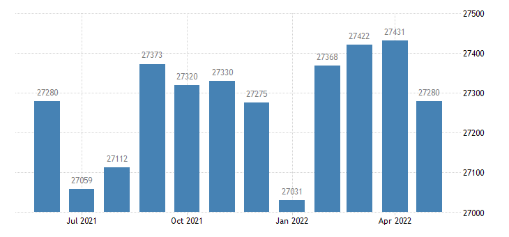 united states civilian labor force in pope county ar thous of persons m nsa fed data