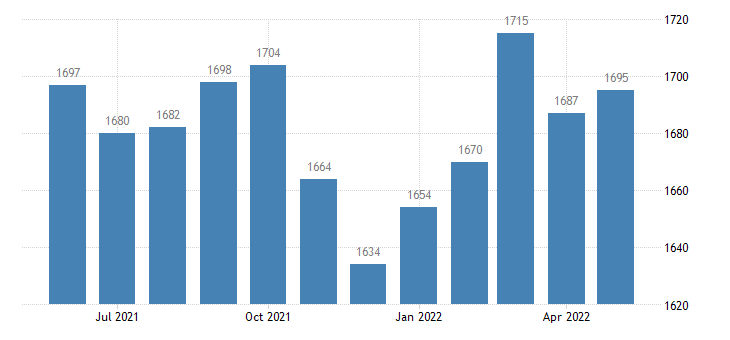 united states civilian labor force in pope county il thous of persons m nsa fed data
