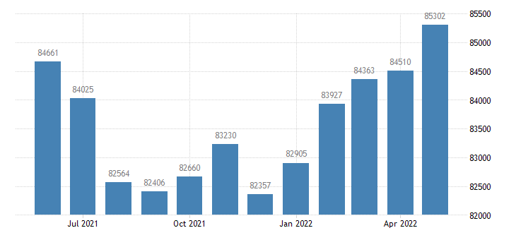 united states civilian labor force in porter county in thous of persons m nsa fed data