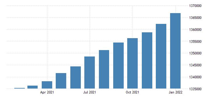 united states civilian labor force in portland vancouver hillsboro or wa msa fed data