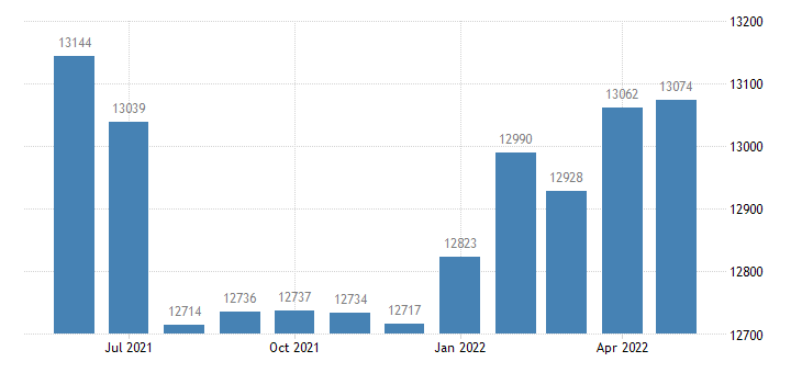 united states civilian labor force in posey county in thous of persons m nsa fed data