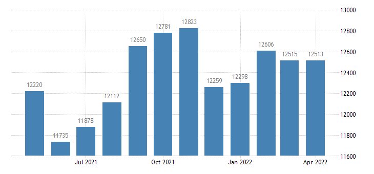 united states civilian labor force in pottawatomie county ks thous of persons m nsa fed data