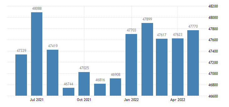united states civilian labor force in pottawattamie county ia thous of persons m nsa fed data
