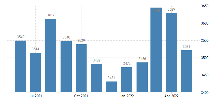 united states civilian labor force in prairie county ar thous of persons m nsa fed data