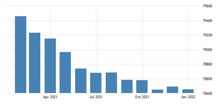 united states civilian labor force in pueblo co msa fed data