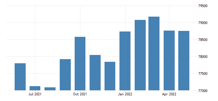 united states civilian labor force in pueblo county co thous of persons m nsa fed data