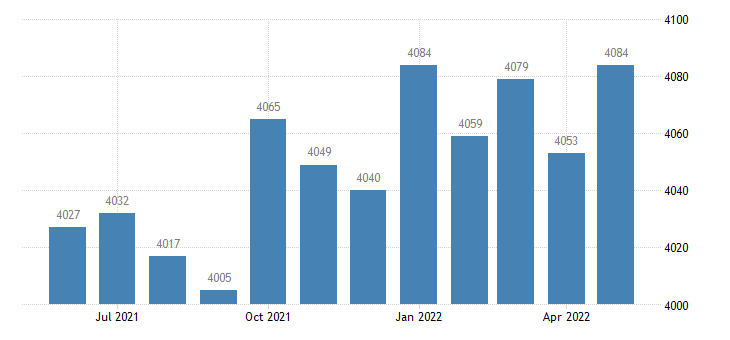 united states civilian labor force in pulaski county ga thous of persons m nsa fed data