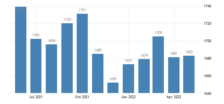 united states civilian labor force in pulaski county il thous of persons m nsa fed data