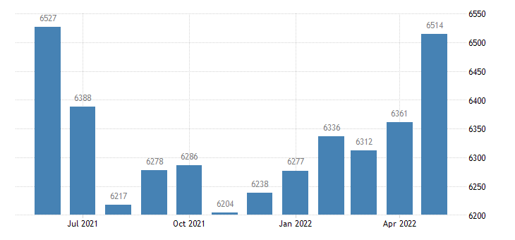 united states civilian labor force in pulaski county in thous of persons m nsa fed data