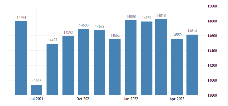 united states civilian labor force in pulaski county mo thous of persons m nsa fed data