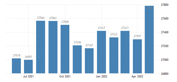 united states civilian labor force in putnam county fl thous of persons m nsa fed data