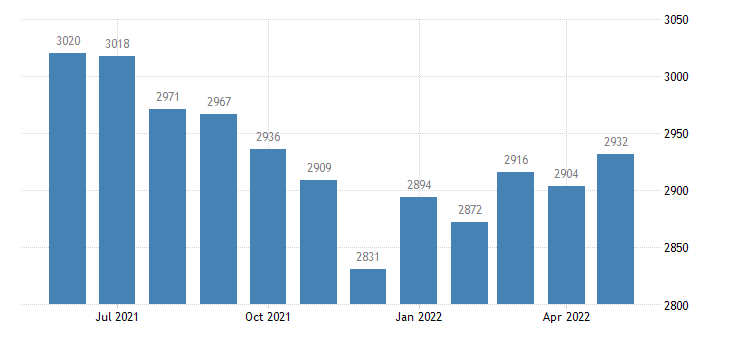 united states civilian labor force in putnam county il thous of persons m nsa fed data