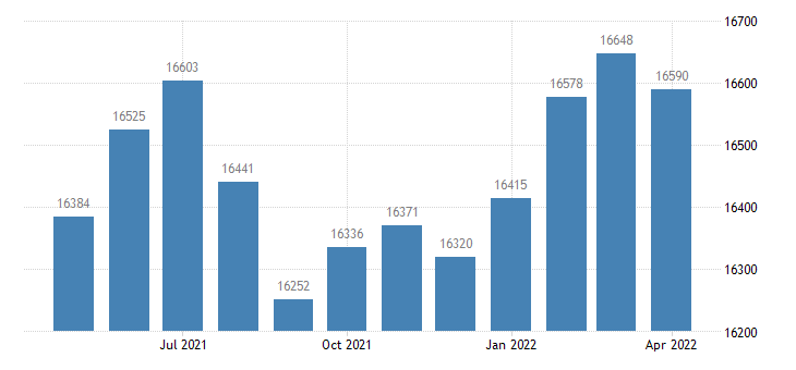 united states civilian labor force in putnam county in thous of persons m nsa fed data