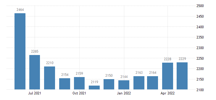 united states civilian labor force in putnam county mo thous of persons m nsa fed data