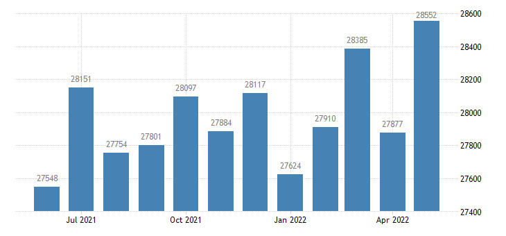 united states civilian labor force in queen annes county md thous of persons m nsa fed data