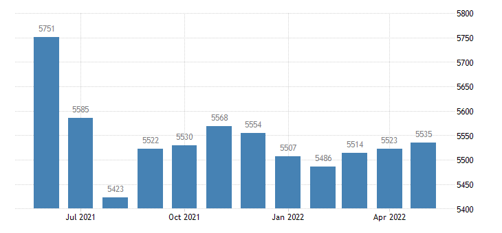 united states civilian labor force in ralls county mo thous of persons m nsa fed data