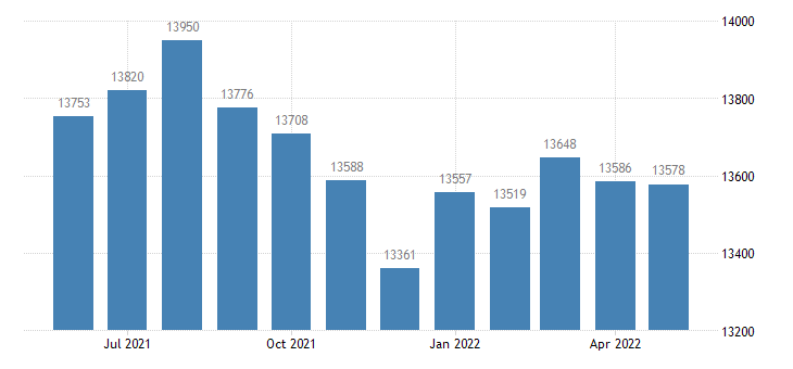 united states civilian labor force in randolph county il thous of persons m nsa fed data