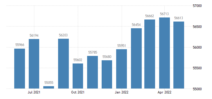 united states civilian labor force in rapides parish la thous of persons m nsa fed data
