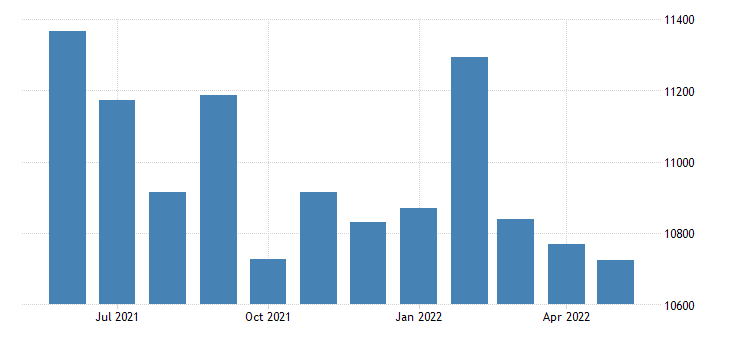 united states civilian labor force in ray county mo thous of persons m nsa fed data