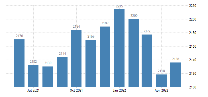 united states civilian labor force in red lake county mn thous of persons m nsa fed data