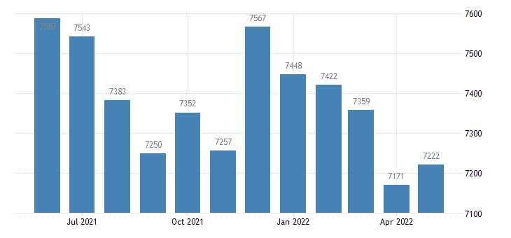 united states civilian labor force in redwood county mn thous of persons m nsa fed data