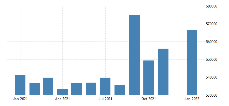 united states civilian labor force in rhode island thous of persons m nsa fed data