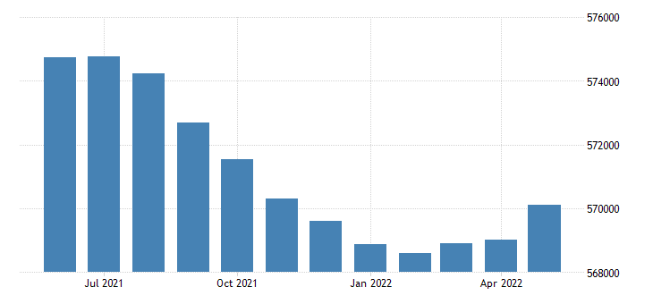 united states civilian labor force in rhode island thous of persons m sa fed data