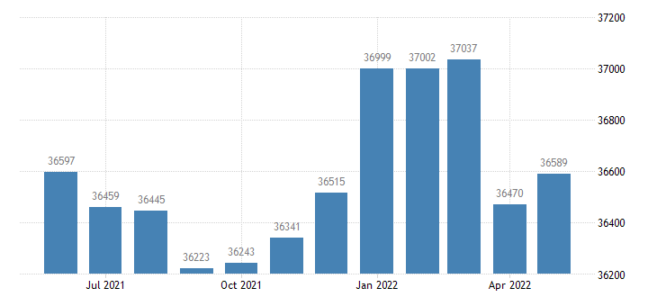 united states civilian labor force in rice county mn thous of persons m nsa fed data