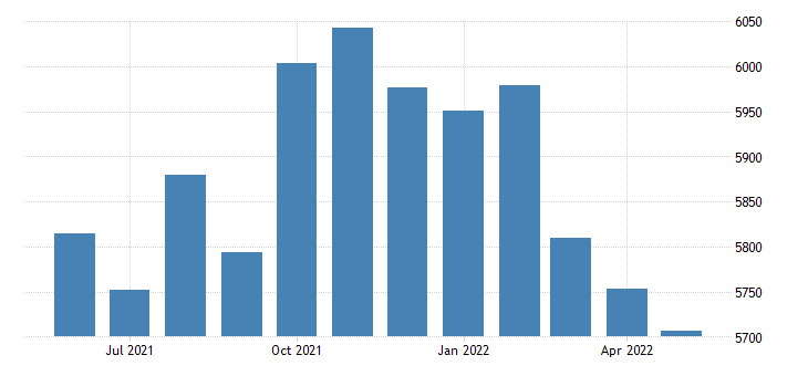 united states civilian labor force in richland county mt thous of persons m nsa fed data