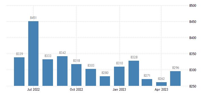 united states civilian labor force in richland parish la thous of persons m nsa fed data