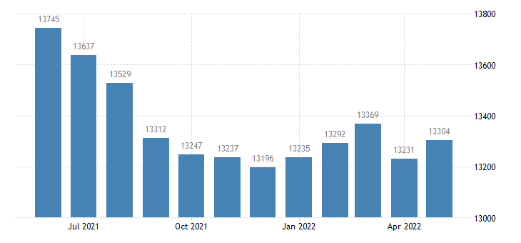 united states civilian labor force in ripley county in thous of persons m nsa fed data