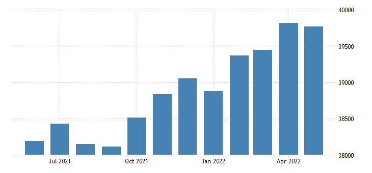 united states civilian labor force in robertson county tn thous of persons m nsa fed data