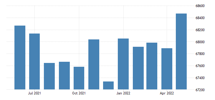 united states civilian labor force in rock island county il thous of persons m nsa fed data