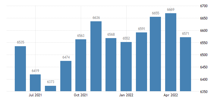 united states civilian labor force in rockcastle county ky thous of persons m nsa fed data