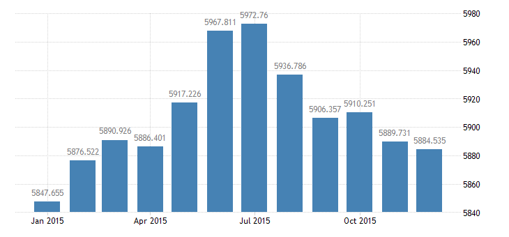 united states civilian labor force in rocky mountain bea region thous of persons m nsa fed data