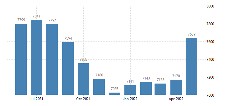 united states civilian labor force in roscommon county mi thous of persons m nsa fed data