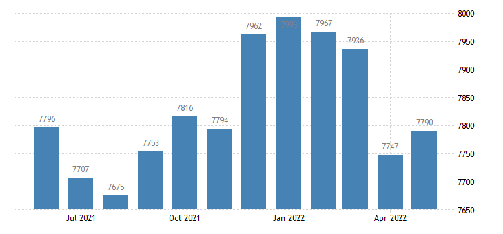 united states civilian labor force in roseau county mn thous of persons m nsa fed data