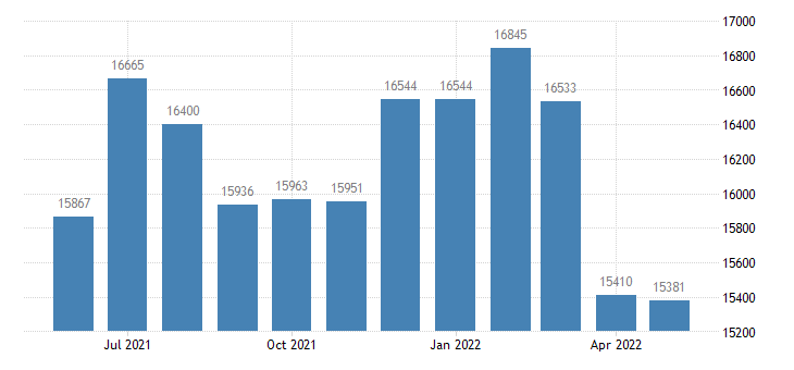united states civilian labor force in routt county co thous of persons m nsa fed data