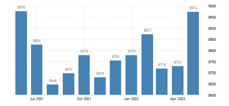 united states civilian labor force in rush county in thous of persons m nsa fed data