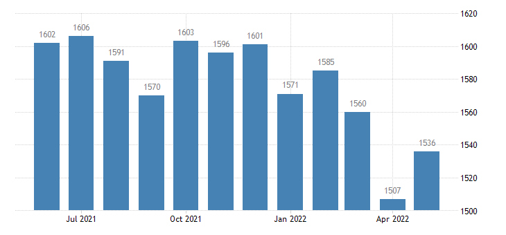 united states civilian labor force in rush county ks thous of persons m nsa fed data