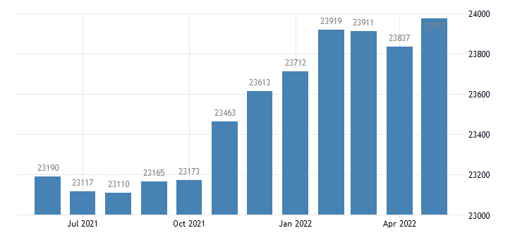 united states civilian labor force in russell county al thous of persons m nsa fed data
