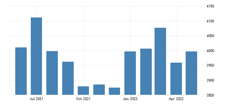 united states civilian labor force in sabine county tx thous of persons m nsa fed data