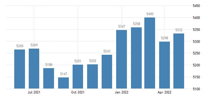 united states civilian labor force in sac county ia thous of persons m nsa fed data