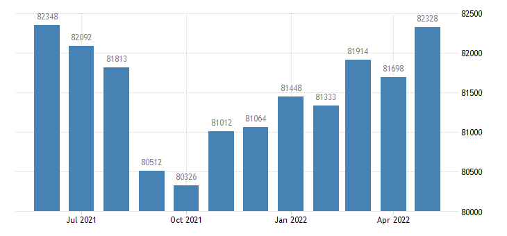 united states civilian labor force in saginaw county mi thous of persons m nsa fed data