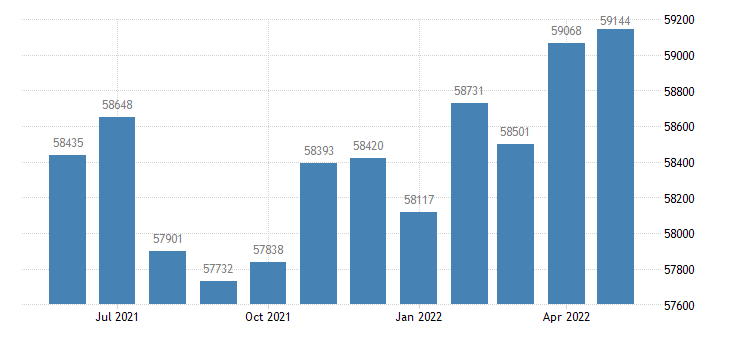 united states civilian labor force in saline county ar thous of persons m nsa fed data