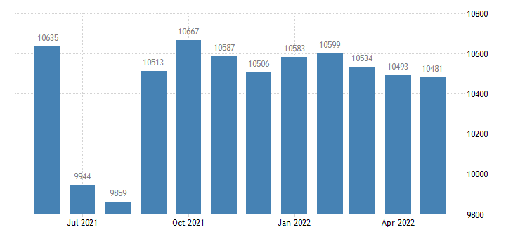 united states civilian labor force in saline county mo thous of persons m nsa fed data